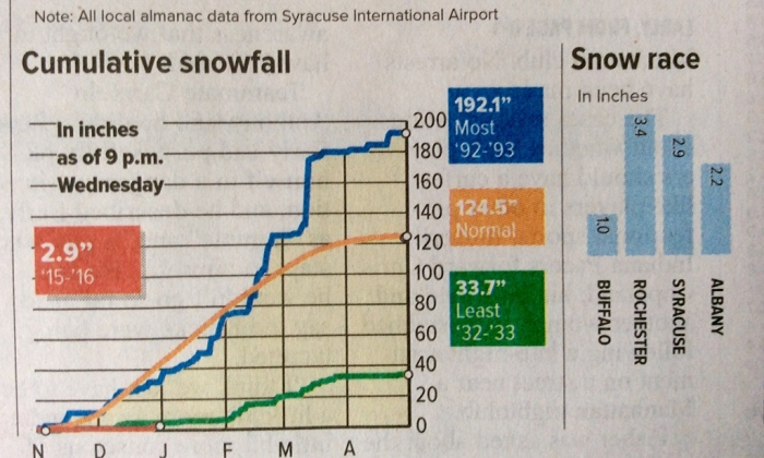 Syracuse snow statistics (From The Syracuse Post-Standard of Thursday, Dec. 31)