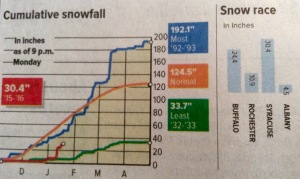 Big spike in the snowfall graph. (From The Syracuse Post-Standard)
